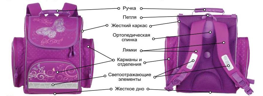 Как выбрать ранец первокласснику 2
